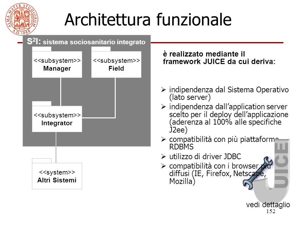 152 Architettura funzionale > Manager > Integrator > Field > Altri Sistemi S 2 I: sistema sociosanitario integrato  indipendenza dal Sistema Operativ