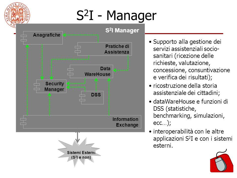 153 Anagrafiche Pratiche di Assistenza Data WareHouse Security Manager DSS Information Exchange S 2 I Manager Sistemi Esterni (S 2 I e non) S 2 I - Ma