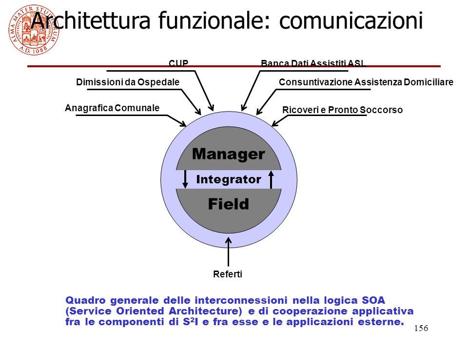 156 Architettura funzionale: comunicazioni Quadro generale delle interconnessioni nella logica SOA (Service Oriented Architecture) e di cooperazione a