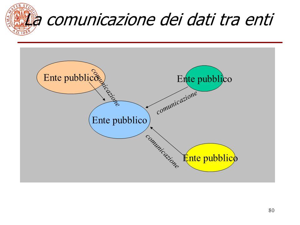 80 La comunicazione dei dati tra enti Ente pubblico comunicazione