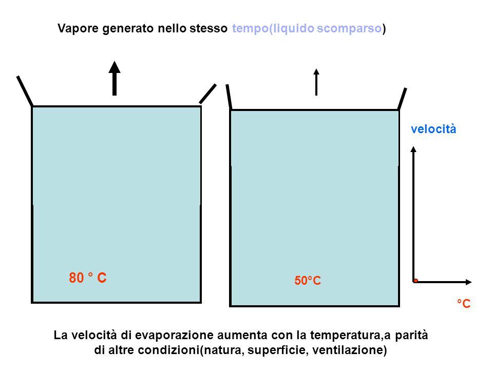 La velocità di evaporazione aumenta con la temperatura,a parità di altre condizioni(natura, superficie, ventilazione) Vapore generato nello stesso tem