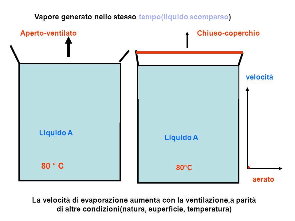 La velocità di evaporazione aumenta con la ventilazione,a parità di altre condizioni(natura, superficie, temperatura) Vapore generato nello stesso tem