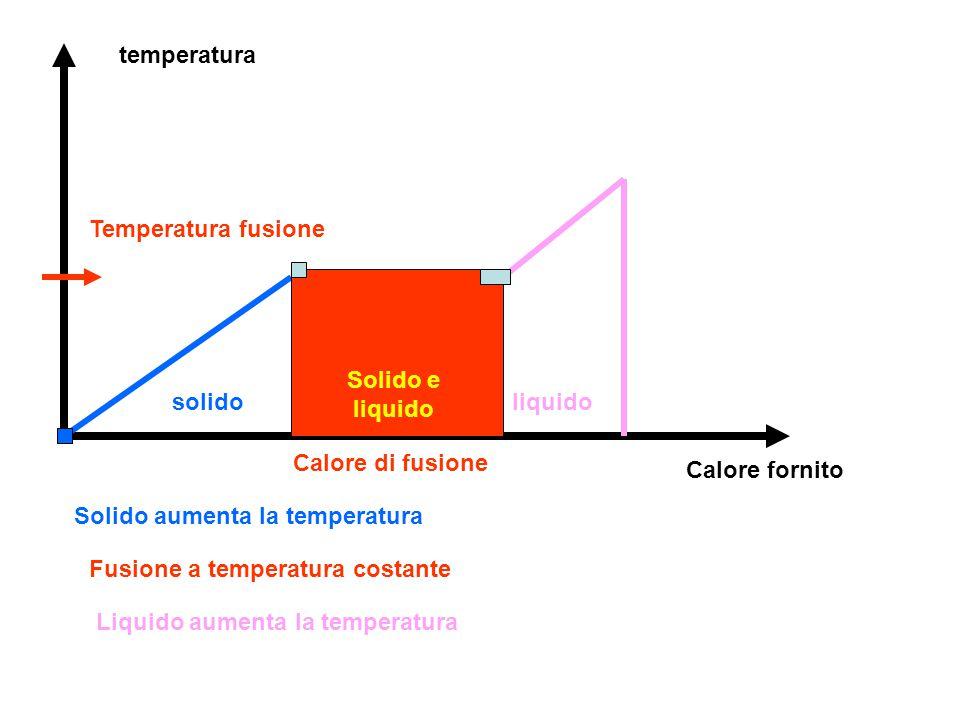 temperatura Calore fornito solidoliquido Solido e liquido Calore di fusione Temperatura fusione Solido aumenta la temperatura Fusione a temperatura co
