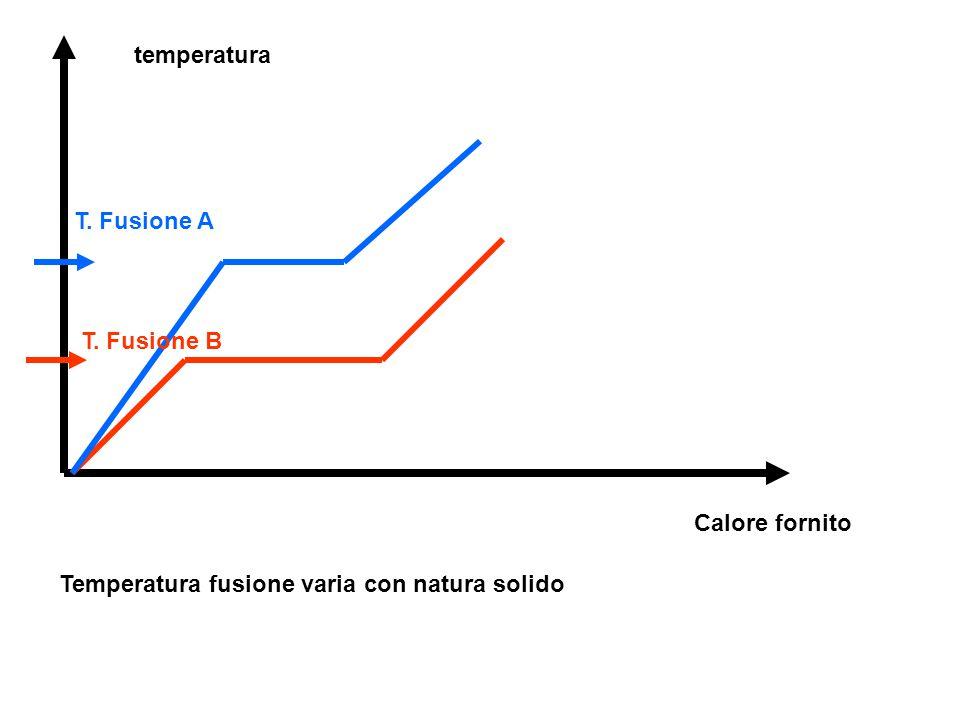 temperatura Calore fornito T. Fusione A T. Fusione B Temperatura fusione varia con natura solido