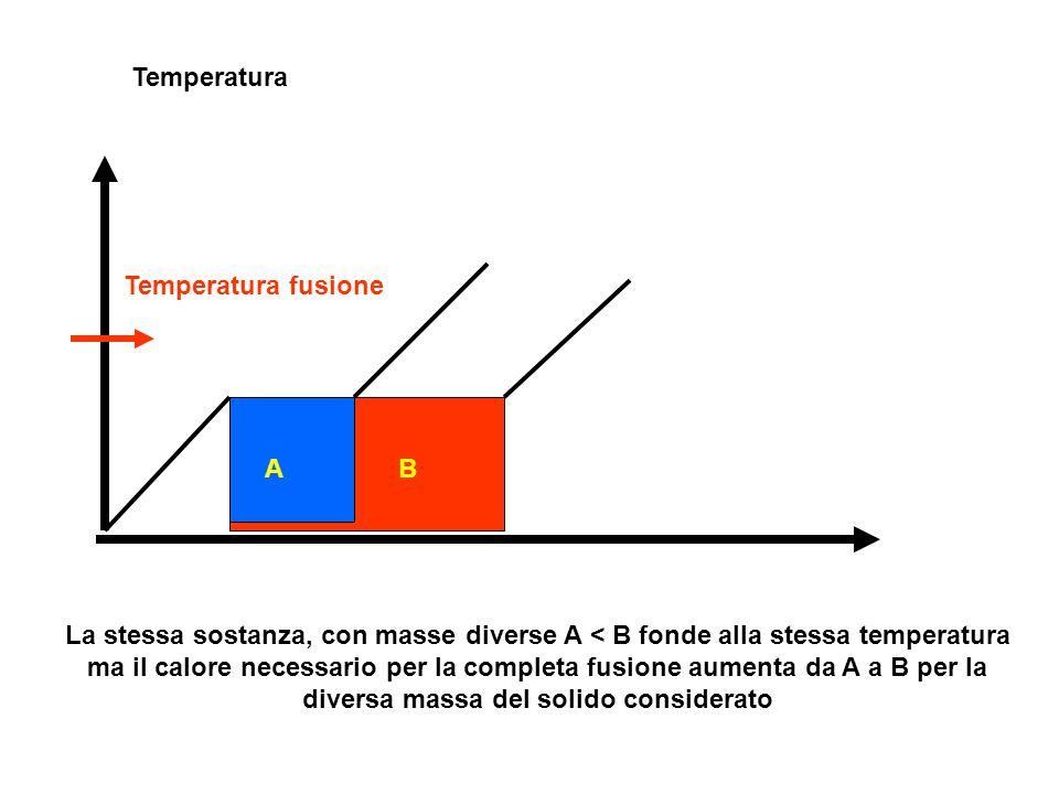 Temperatura Temperatura fusione AB La stessa sostanza, con masse diverse A < B fonde alla stessa temperatura ma il calore necessario per la completa f