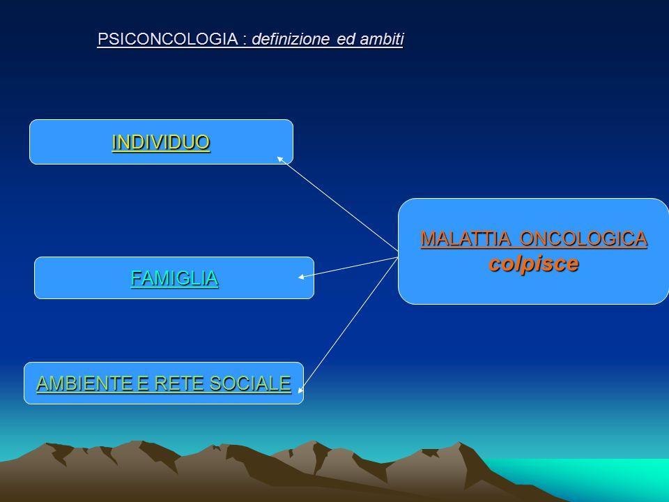 PSICONCOLOGIA : definizione ed ambiti FAMIGLIA INDIVIDUO MALATTIA ONCOLOGICA colpisce AMBIENTE E RETE SOCIALE