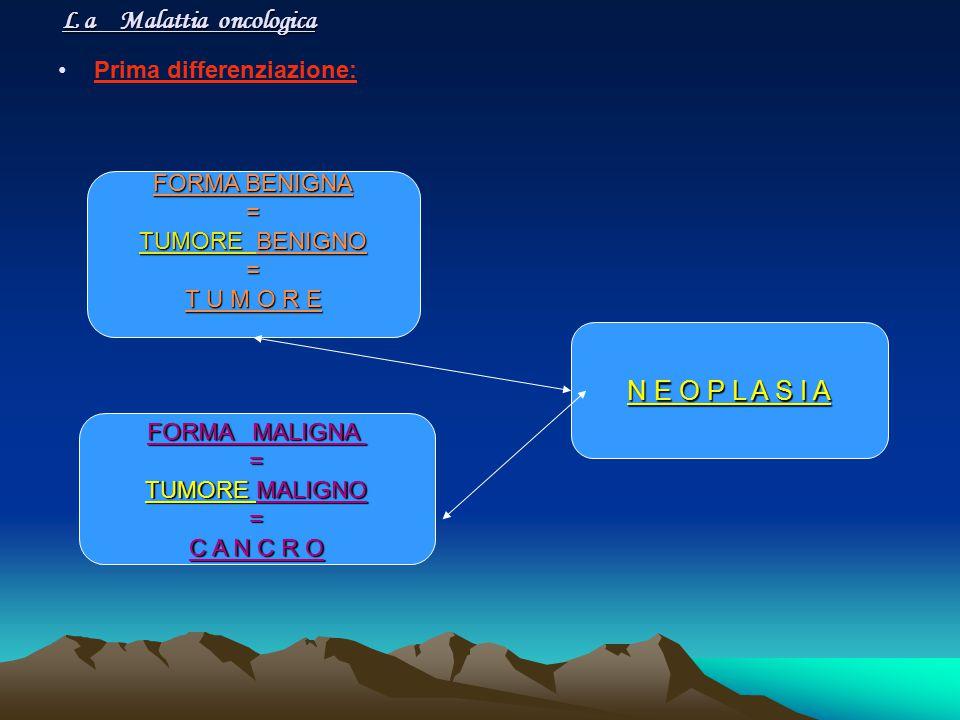 L a Malattia oncologica Prima differenziazione: FORMA MALIGNA = TUMORE MALIGNO = C A N C R O FORMA BENIGNA = TUMORE BENIGNO = T U M O R E N E O P L A