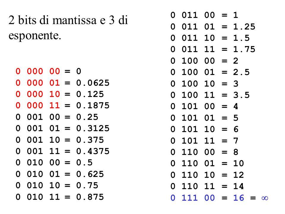 2 bits di mantissa e 3 di esponente. 0 000 00 0 000 01 0 000 10 0 000 11 0 001 00 0 001 01 0 001 10 0 001 11 0 010 00 0 010 01 0 010 10 0 010 11 = 0 =