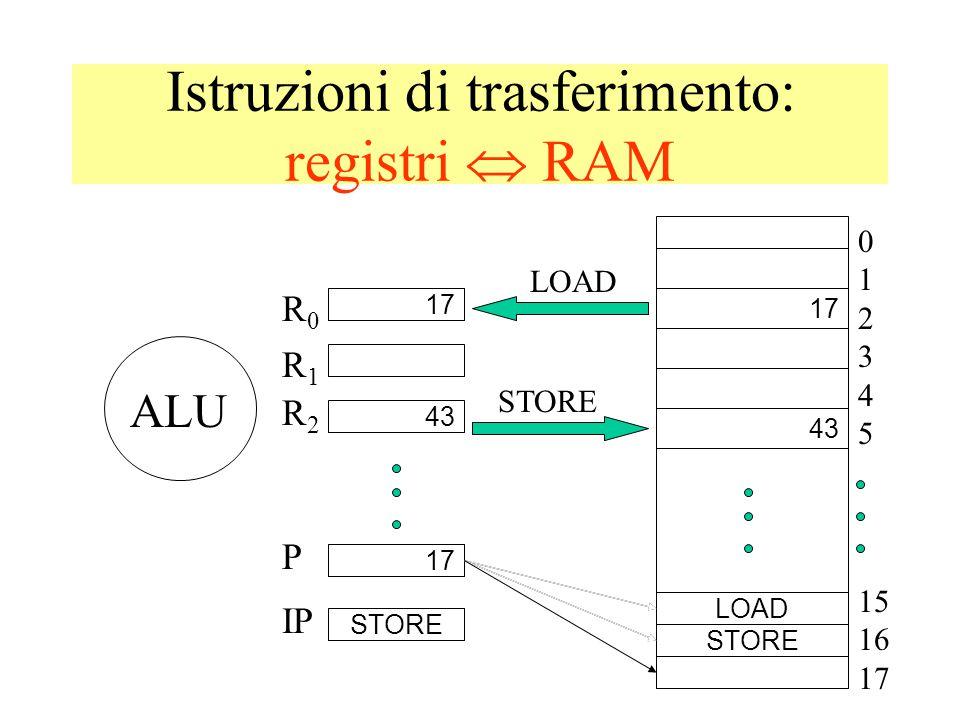 Istruzioni di trasferimento: registri  RAM 012345012345 43 ALU R0R0 R1R1 R2R2 LOAD STORE P IP LOAD 15 STORE 15 16 17 16 LOAD 43 STORE 17