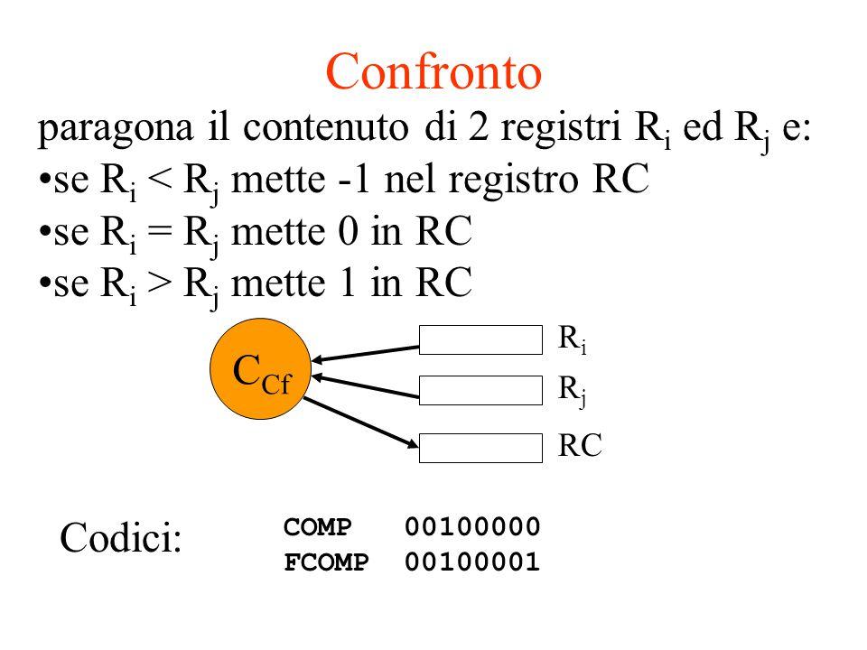 Confronto paragona il contenuto di 2 registri R i ed R j e: se R i < R j mette -1 nel registro RC se R i = R j mette 0 in RC se R i > R j mette 1 in R