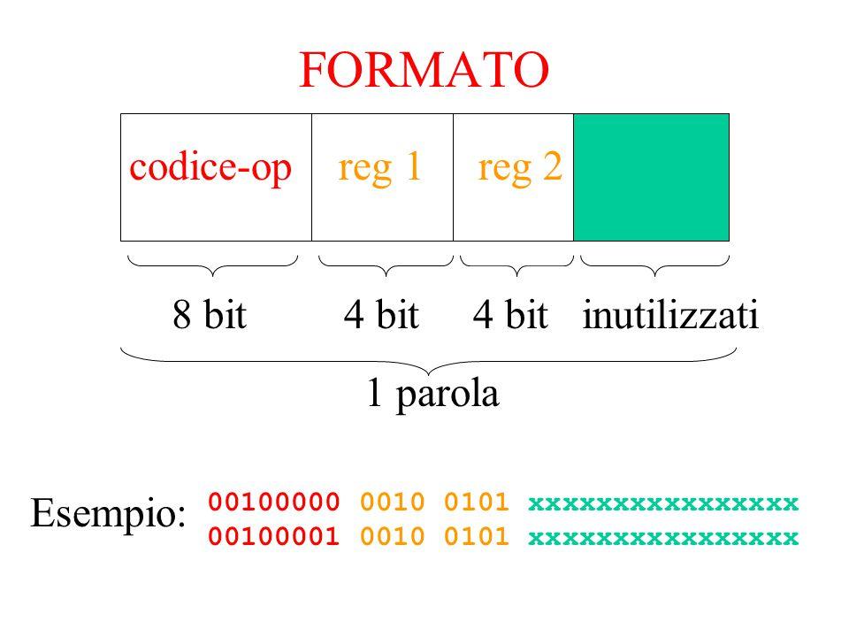FORMATO codice-op reg 1 reg 2 8 bit 4 bit 4 bit inutilizzati 1 parola 00100000 0010 0101 xxxxxxxxxxxxxxxx 00100001 0010 0101 xxxxxxxxxxxxxxxx Esempio: