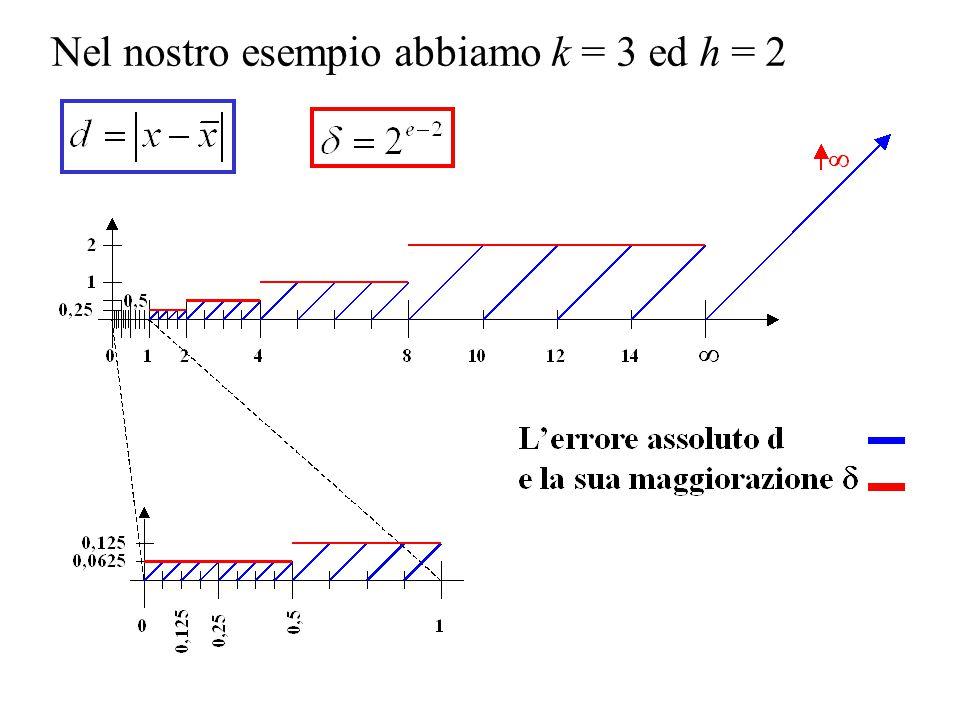 Nel nostro esempio abbiamo k = 3 ed h = 2
