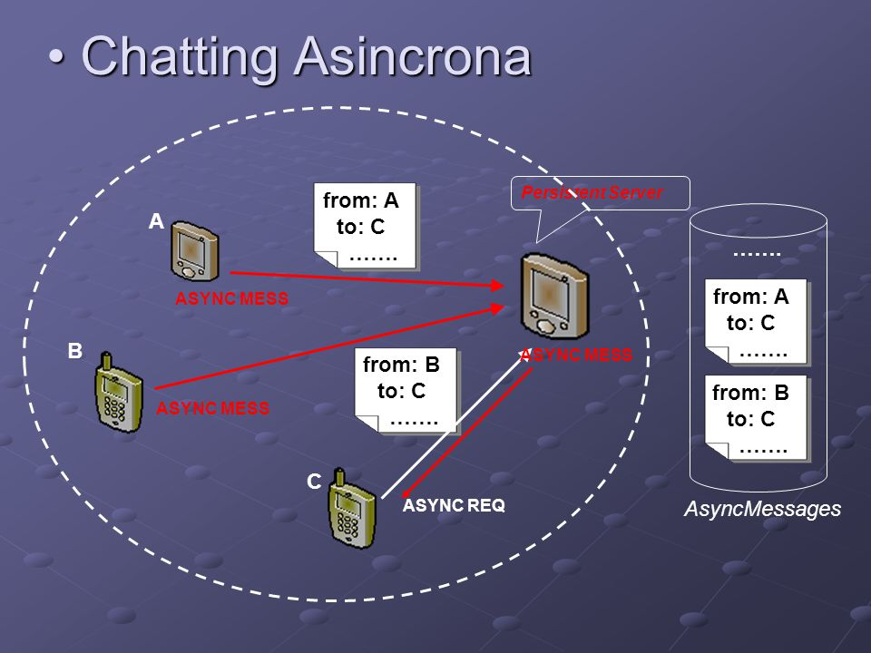 Chatting Asincrona Chatting Asincrona Persistent Server A B C from: A to: C ……. from: B to: C ……. AsyncMessages from: A to: C ……. from: B to: C ……. AS