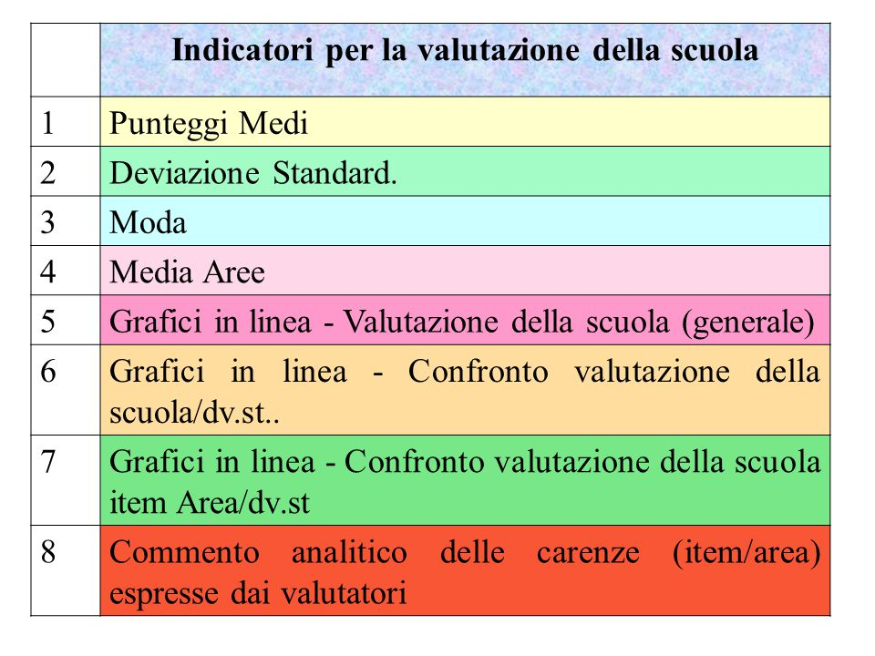Indicatori per la valutazione della scuola 1 Punteggi Medi 2Deviazione Standard. 3Moda 4Media Aree 5Grafici in linea - Valutazione della scuola (gener