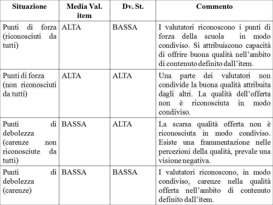 SituazioneMedia Val. item Dv. St.Commento Punti di forza (riconosciuti da tutti) ALTABASSAI valutatori riconoscono i punti di forza della scuola in mo