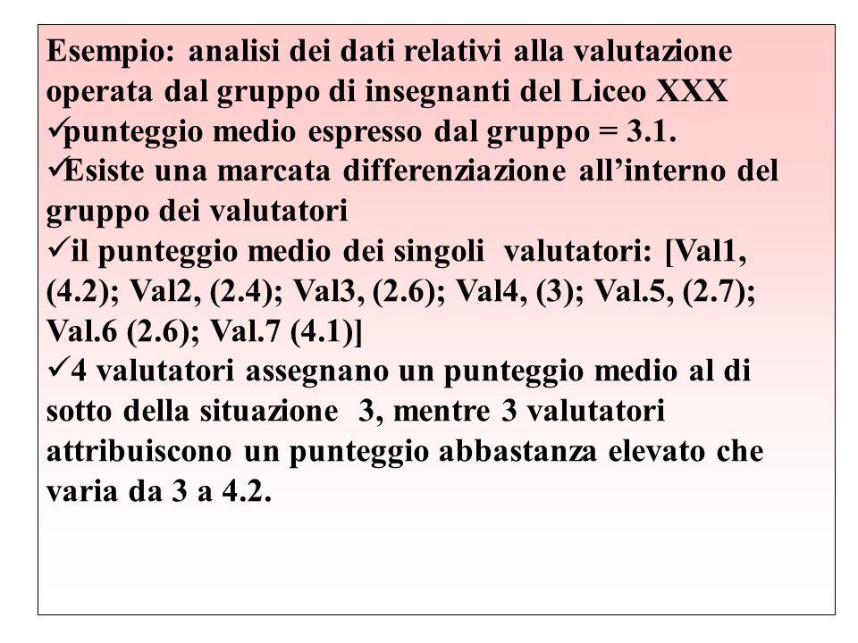 Esempio: analisi dei dati relativi alla valutazione operata dal gruppo di insegnanti del Liceo XXX punteggio medio espresso dal gruppo = 3.1. Esiste u