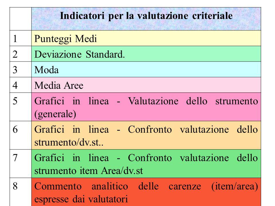 Indicatori per la valutazione criteriale 1 Punteggi Medi 2Deviazione Standard. 3Moda 4Media Aree 5Grafici in linea - Valutazione dello strumento (gene