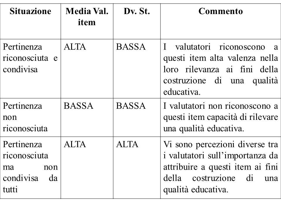 SituazioneMedia Val. item Dv. St.Commento Pertinenza riconosciuta e condivisa ALTABASSAI valutatori riconoscono a questi item alta valenza nella loro