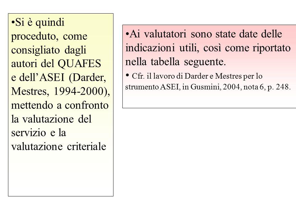 Si è quindi proceduto, come consigliato dagli autori del QUAFES e dell'ASEI (Darder, Mestres, 1994-2000), mettendo a confronto la valutazione del serv