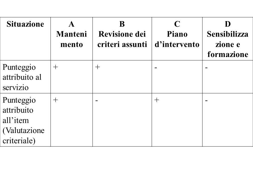 SituazioneA Manteni mento B Revisione dei criteri assunti C Piano d'intervento D Sensibilizza zione e formazione Punteggio attribuito al servizio ++--