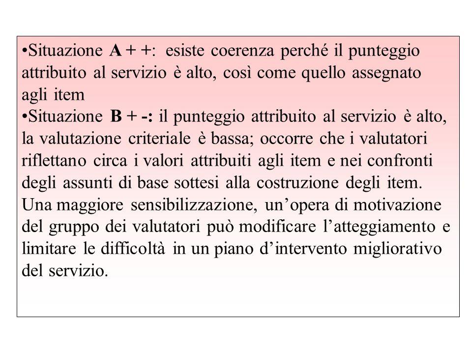Situazione A + +: esiste coerenza perché il punteggio attribuito al servizio è alto, così come quello assegnato agli item Situazione B + -: il puntegg