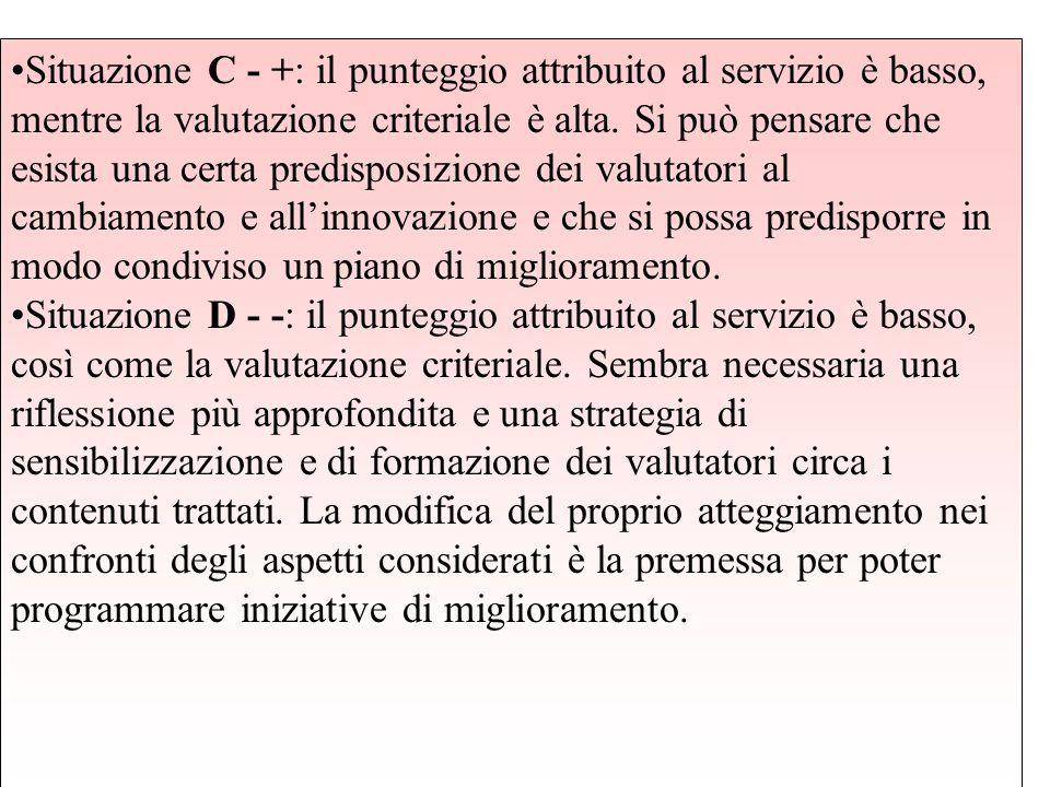 Situazione C - +: il punteggio attribuito al servizio è basso, mentre la valutazione criteriale è alta. Si può pensare che esista una certa predisposi
