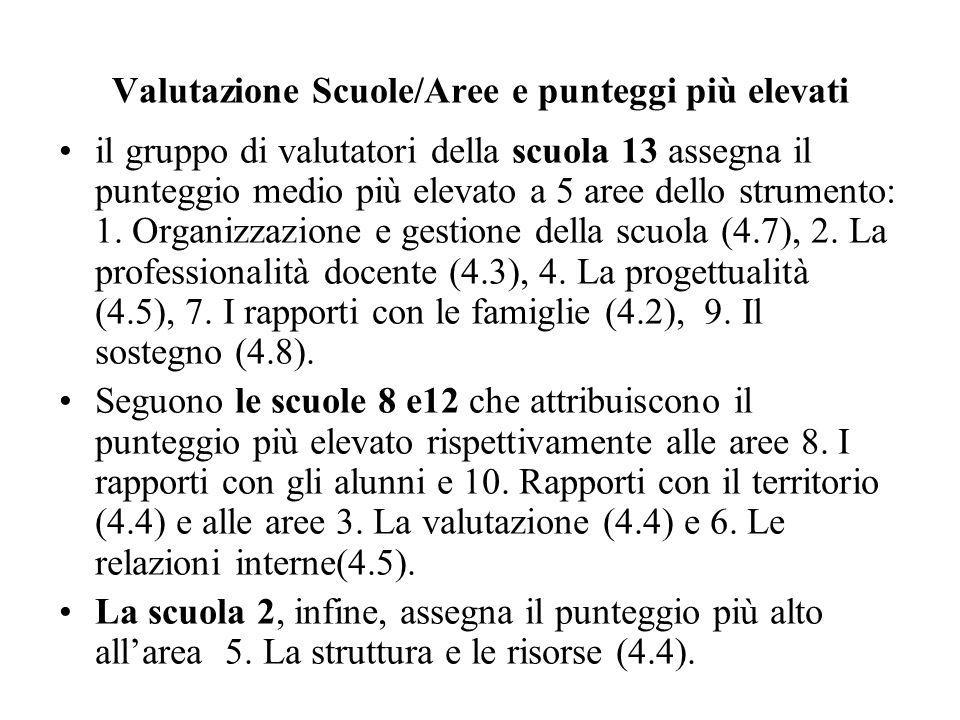 Valutazione Scuole/Aree e punteggi più elevati il gruppo di valutatori della scuola 13 assegna il punteggio medio più elevato a 5 aree dello strumento