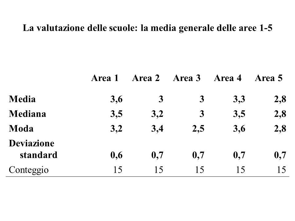 La valutazione delle scuole: la media generale delle aree 1-5 Area 1Area 2Area 3Area 4Area 5 Media3,6333,32,8 Mediana3,53,233,52,8 Moda3,23,42,53,62,8