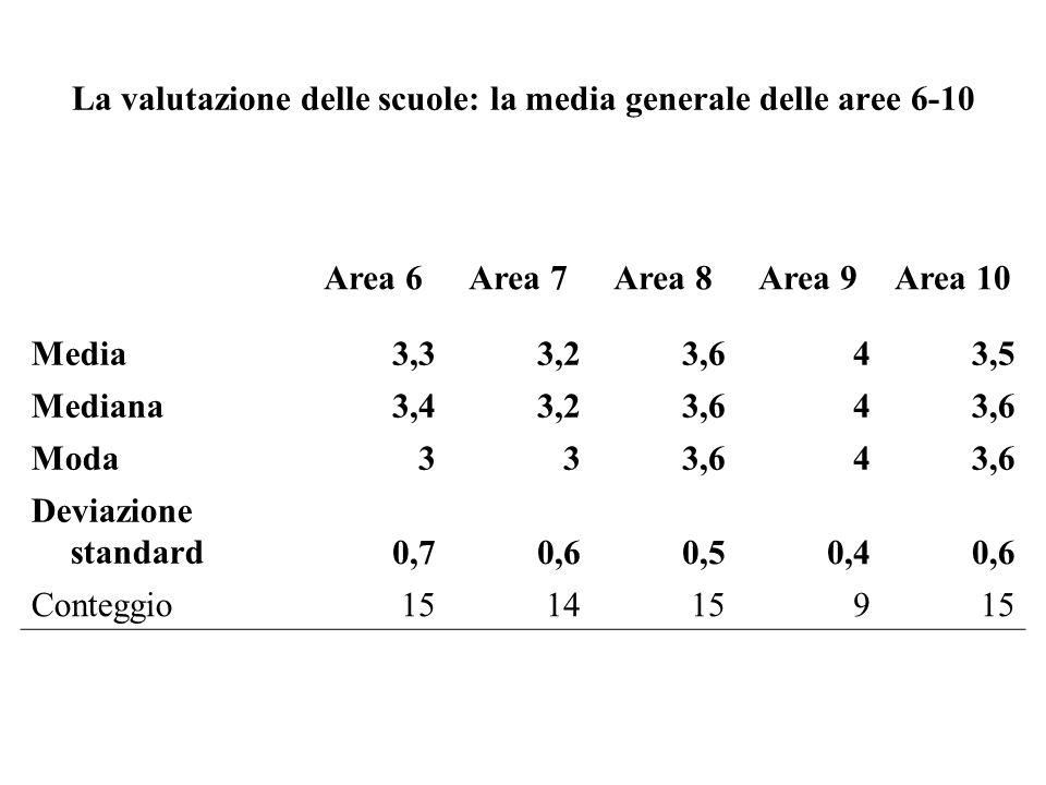 La valutazione delle scuole: la media generale delle aree 6-10 Area 6Area 7Area 8Area 9Area 10 Media3,33,23,643,5 Mediana3,43,23,64 Moda333,64 Deviazi