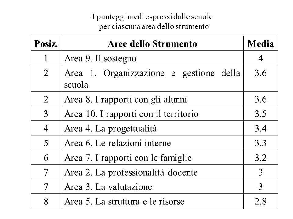 Posiz.Aree dello StrumentoMedia 1Area 9. Il sostegno4 2Area 1. Organizzazione e gestione della scuola 3.6 2Area 8. I rapporti con gli alunni3.6 3Area