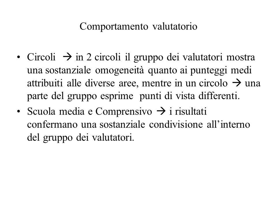 Comportamento valutatorio Circoli  in 2 circoli il gruppo dei valutatori mostra una sostanziale omogeneità quanto ai punteggi medi attribuiti alle di