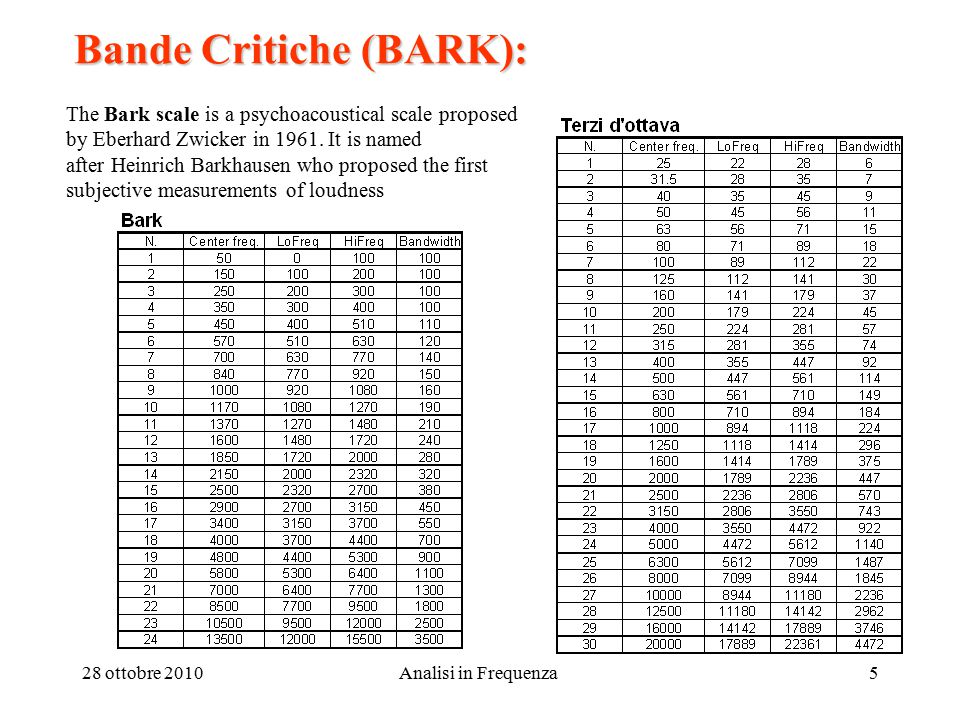 28 ottobre 2010Analisi in Frequenza5 Bande Critiche (BARK): The Bark scale is a psychoacoustical scale proposed by Eberhard Zwicker in 1961.