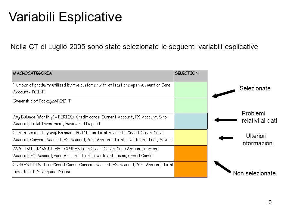 10 Variabili Esplicative Nella CT di Luglio 2005 sono state selezionate le seguenti variabili esplicative Selezionate Ulteriori informazioni Non selezionate Problemi relativi ai dati