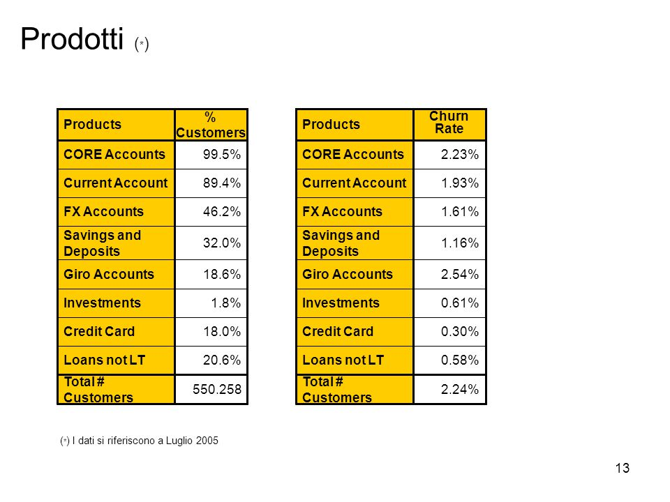 13 Prodotti ( * ) 18.0%Credit Card 1.8%Investments 18.6%Giro Accounts 99.5%CORE Accounts 46.2%FX Accounts 89.4%Current Account 20.6%Loans not LT 32.0% Savings and Deposits % Customers Products 550.258 Total # Customers ( * ) I dati si riferiscono a Luglio 2005 0.30%Credit Card 0.61%Investments 2.54%Giro Accounts 2.23%CORE Accounts 1.61%FX Accounts 1.93%Current Account 0.58%Loans not LT 1.16% Savings and Deposits Churn Rate Products 2.24% Total # Customers