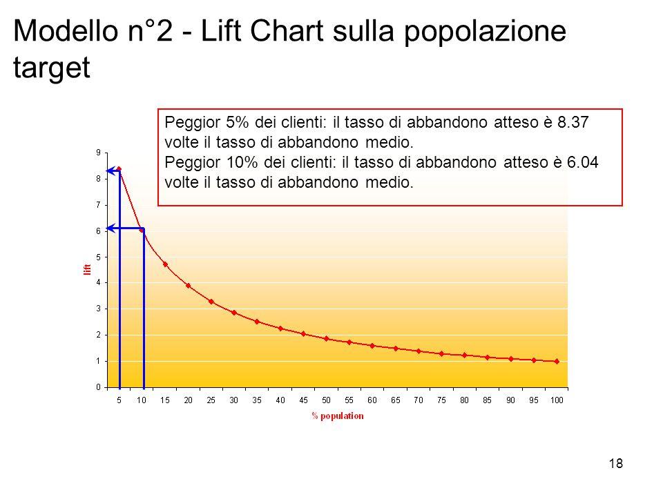 18 Modello n°2 - Lift Chart sulla popolazione target Peggior 5% dei clienti: il tasso di abbandono atteso è 8.37 volte il tasso di abbandono medio.