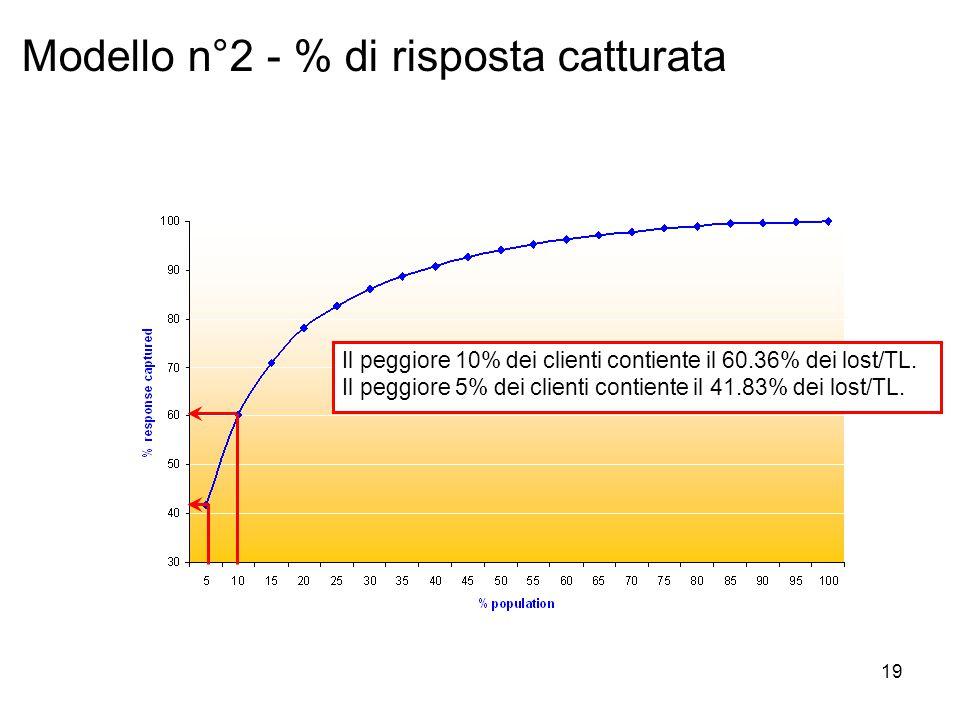 19 Modello n°2 - % di risposta catturata Il peggiore 10% dei clienti contiente il 60.36% dei lost/TL.
