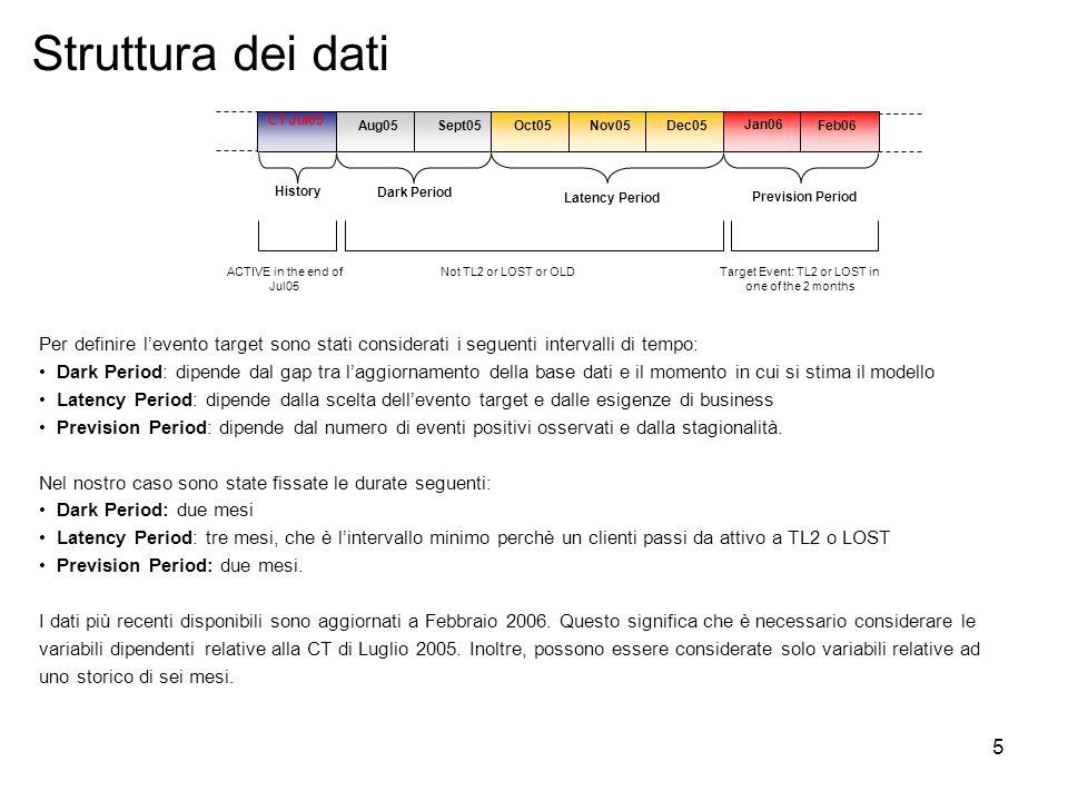 16 Modelli di Churn Modello n°1 Variabili in input: variabili originarie della CT Modello n°2 Variabili in input: Variabili originarie della CT+trasformate