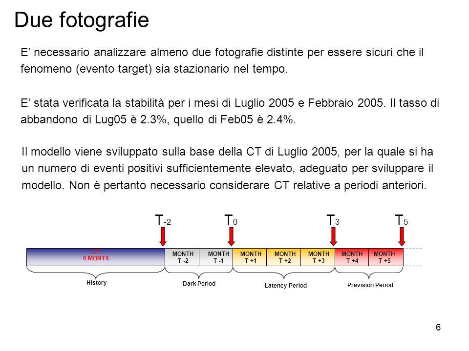 17 Scelta del modello Modello n°1Modello n°2 Dopo aver analizzato le statistiche di fit e la curva lift è stato scelto il Modello n°2 Peggior 5% dei clienti: il tasso di abbandono atteso è 7.45 volte il tasso di abbandono medio.