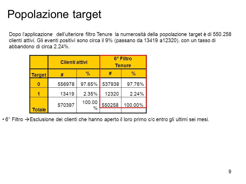 9 Popolazione target Clienti attivi 6° Filtro Tenure Target# %#% 0 55697897.65%53793897.76% 1 134192.35%123202.24% Totale 570397 100.00 % 550258100.00% 6° Filtro  Esclusione dei clienti che hanno aperto il loro primo c/c entro gli ultimi sei mesi.