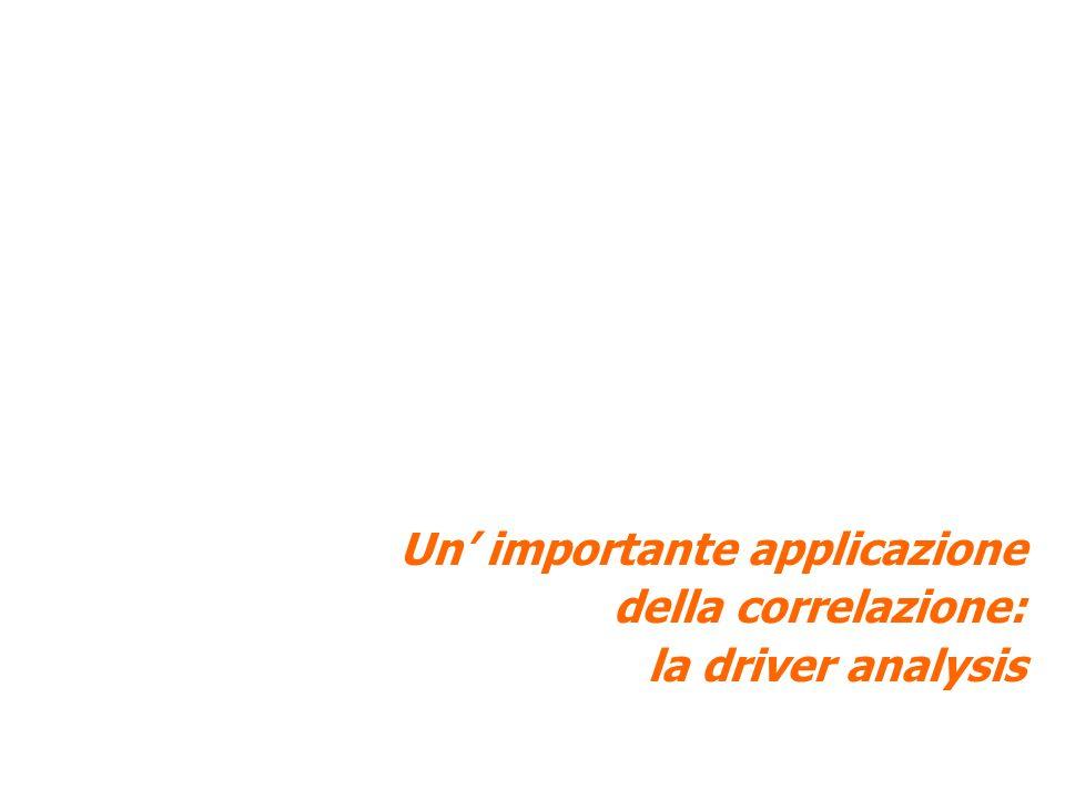 30 La soddisfazione per l'accessibilità Soddisfazione complessiva ACCESSIBILITA' Soddisfazione prezzi delle prestazioni Soddisfazione facilità di prenotazione Soddisfazione tempi per ottenere un appuntamento Soddisfazione orari di apertura VOTO MEDIO (1-10) 48% 8.498.278.478.358.24 Soddisfazione facilità di raggiungere la sede 8.56 42% 47% 46% 40% 50% BASE: totale campione (400) Dati % D16 Nel complesso quanto è soddisfatto-a dell'accessibilità del centro (facilità con cui si può usufruire dei servizi offerti dal Centro).
