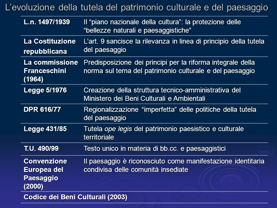 L'evoluzione della tutela del patrimonio culturale e del paesaggio L.n.