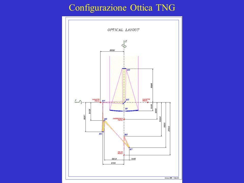 Configurazione Ottica TNG