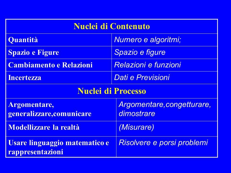 Nuclei di Contenuto Quantità Numero e algoritmi; Spazio e Figure Spazio e figure Cambiamento e Relazioni Relazioni e funzioni Incertezza Dati e Previs