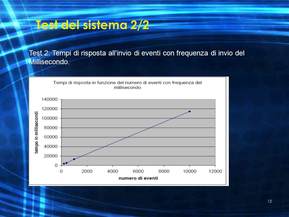 12 Test del sistema 2/2 Test 2: Tempi di risposta all'invio di eventi con frequenza di invio del Millisecondo.