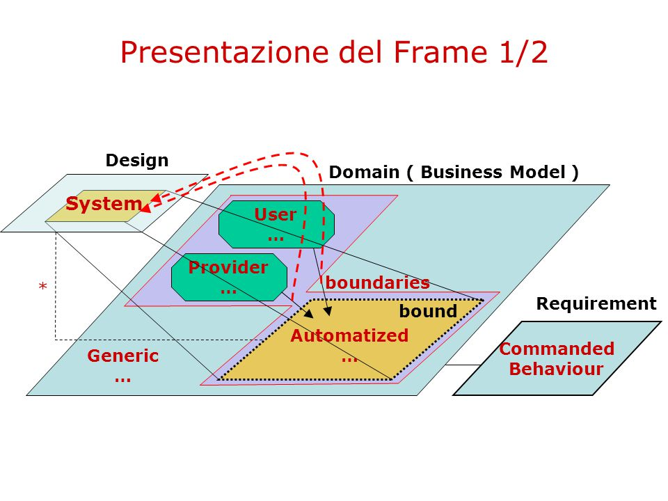 Presentazione del Frame 1/2 Design Domain ( Business Model ) Requirement Commanded Behaviour Provider … User … * System Automatized … Generic … bound boundaries
