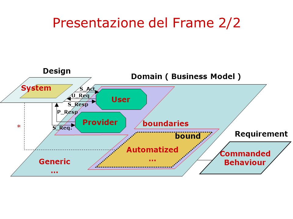 Presentazione del Frame 2/2 Design Domain ( Business Model ) Requirement Commanded Behaviour Provider User U_Req S_Resp P_Resp S_Req.