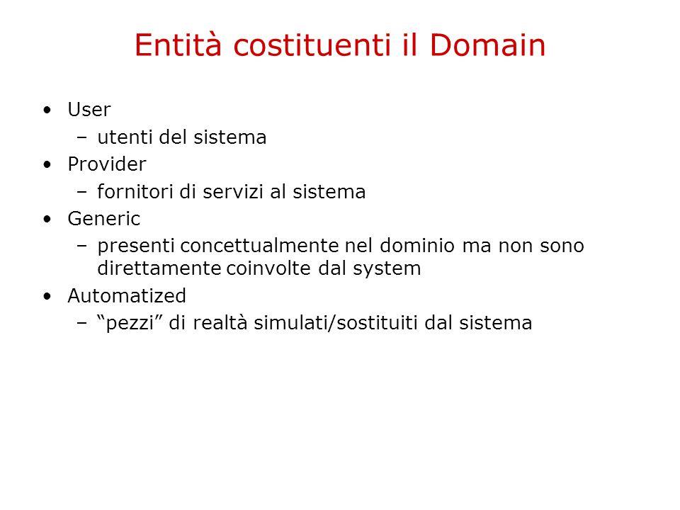 Entità costituenti il Domain User –utenti del sistema Provider –fornitori di servizi al sistema Generic –presenti concettualmente nel dominio ma non s