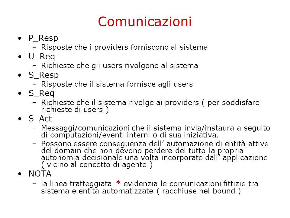 Comunicazioni P_Resp –Risposte che i providers forniscono al sistema U_Req –Richieste che gli users rivolgono al sistema S_Resp –Risposte che il siste