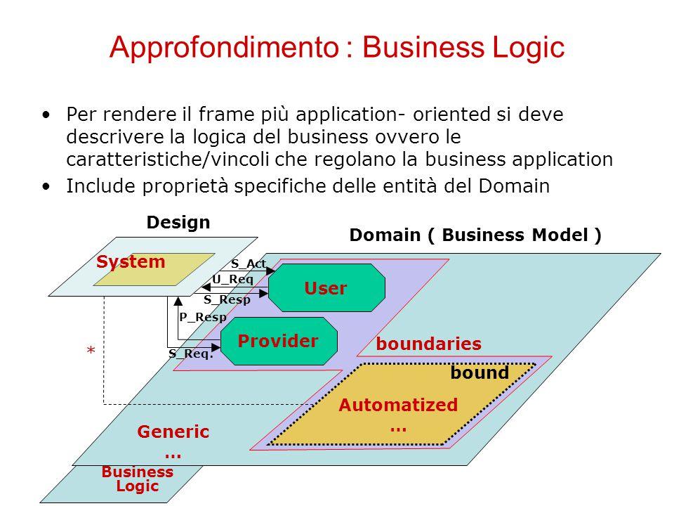 Automation Frame : Specification Business Logic Design Domain ( Business Model ) Provider User U_Req S_Resp P_Resp S_Req.