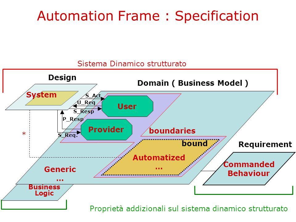 Domain : Specification 1/2 Provider … User … Automatized … Generic … bound boundaries È un sistema dinamico strutturato (sds) chiuso (cioè non vi sono interazioni con il mondo esterno e pertanto le etichette delle sue transizioni saranno sempre l'insieme vuoto di interazioni elementari).